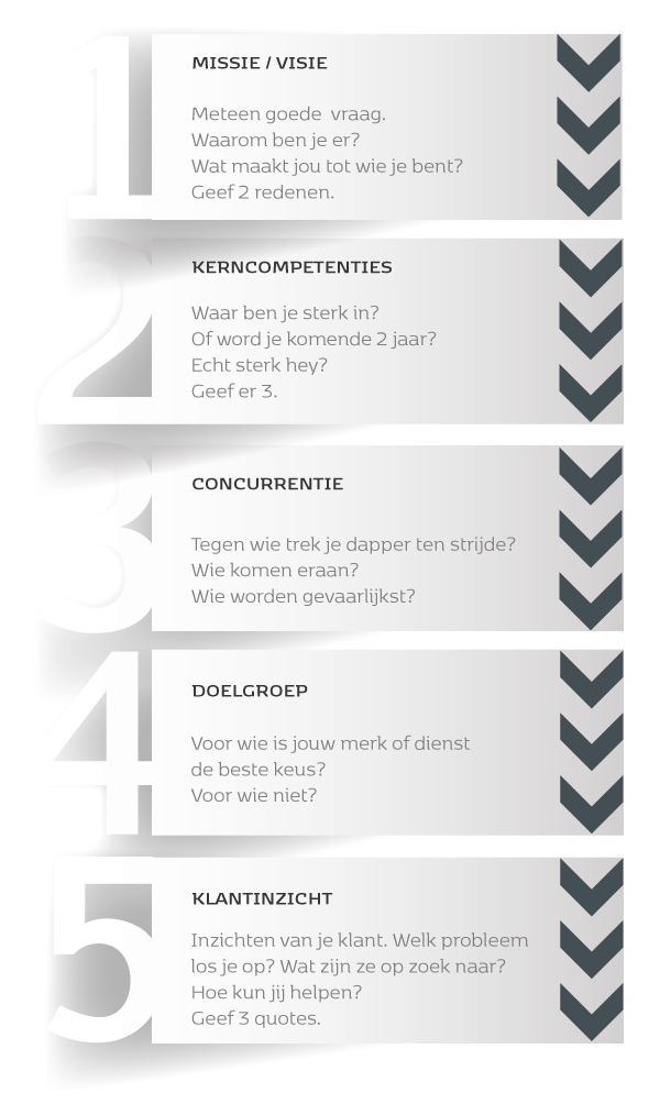 Branding-communicatie-traject-1